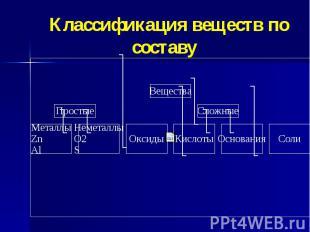 Классификация веществ по составу