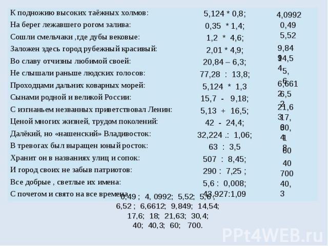 0,49 ; 4, 0992; 5,52; 5,6 ; 6,52 ; 6,6612; 9,849; 14,54; 17,6; 18; 21,63; 30,4; 40; 40,3; 60; 700.