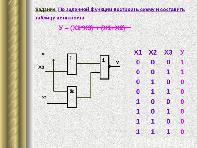 Задание По заданной функции построить схему и составить таблицу истинности У = (Х1*Х3) + (Х1+Х2) Задание По заданной функции построить схему и составить таблицу истинности У = (Х1*Х3) + (Х1+Х2)