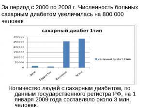 Количество людей с сахарным диабетом, по данным государственного регистра РФ, на