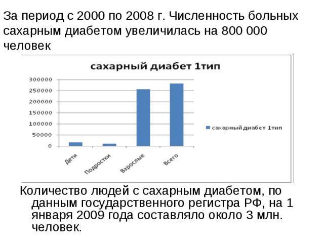 Количество людей с сахарным диабетом, по данным государственного регистра РФ, на 1 января 2009 года составляло около 3 млн. человек. Количество людей с сахарным диабетом, по данным государственного регистра РФ, на 1 января 2009 года составляло около…