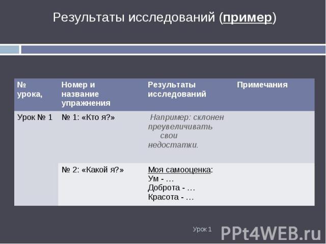 Результаты исследований (пример) Результаты исследований (пример)