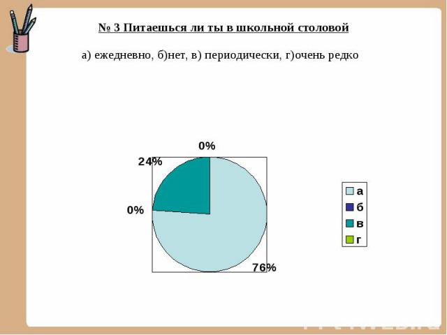 № 3 Питаешься ли ты в школьной столовой а) ежедневно, б)нет, в) периодически, г)очень редко