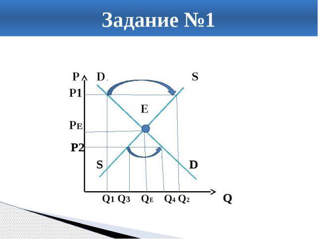 Задание №1 P D S P1 Е PE<< ЕЕ P2 S D Q1 Q3 QE Q4 Q2 Q