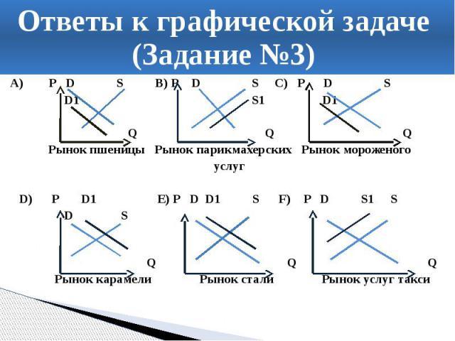 Ответы к графической задаче (Задание №3) A) P D S В) Р D S C) P D S D1 S1 D1 Q Q Q Рынок пшеницы Рынок парикмахерских Рынок мороженого услуг D) P D1 E) P D D1 S F) P D S1 S D S Q Q Q Рынок карамели Рынок стали Рынок услуг такси