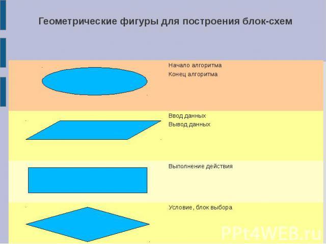 Геометрические фигуры для построения блок-схем