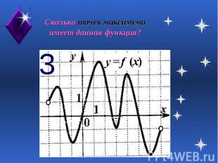 Сколько точек максимума имеет данная функция?