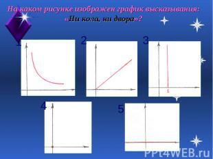 На каком рисунке изображен график высказывания: «Ни кола, ни двора»?