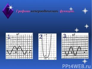 Графики непериодических функций.