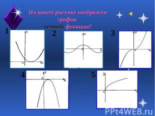 На каком рисунке изображен график четной функции?