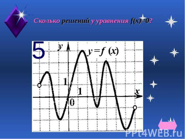 Сколько решений у уравнения f(х)=0?