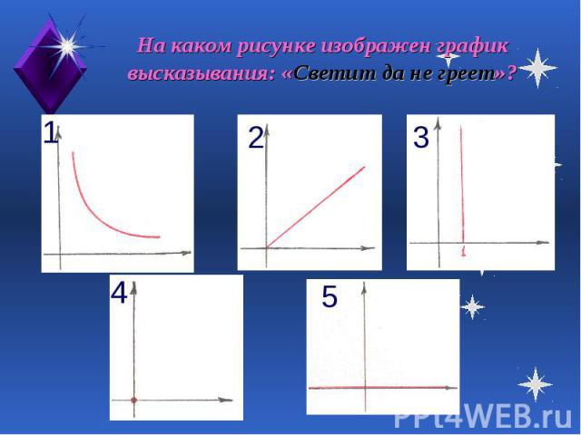 На каком рисунке изображен график высказывания: «Светит да не греет»?