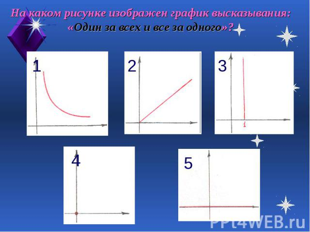 На каком рисунке изображен график высказывания: «Один за всех и все за одного»?