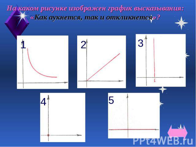 На каком рисунке изображен график высказывания: «Как аукнется, так и откликнется»?