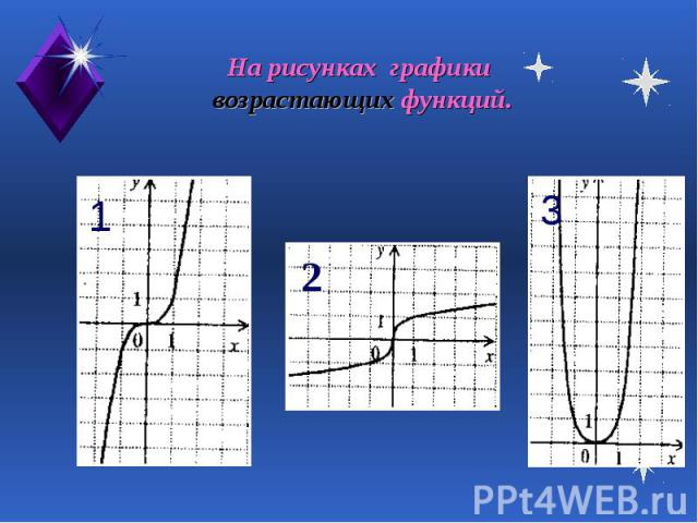 На рисунках графики возрастающих функций.