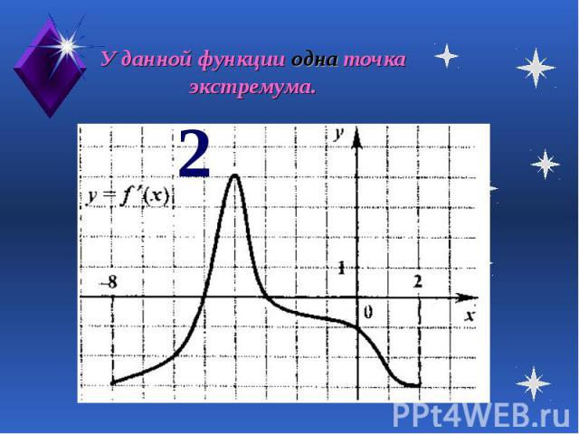 У данной функции одна точка экстремума.