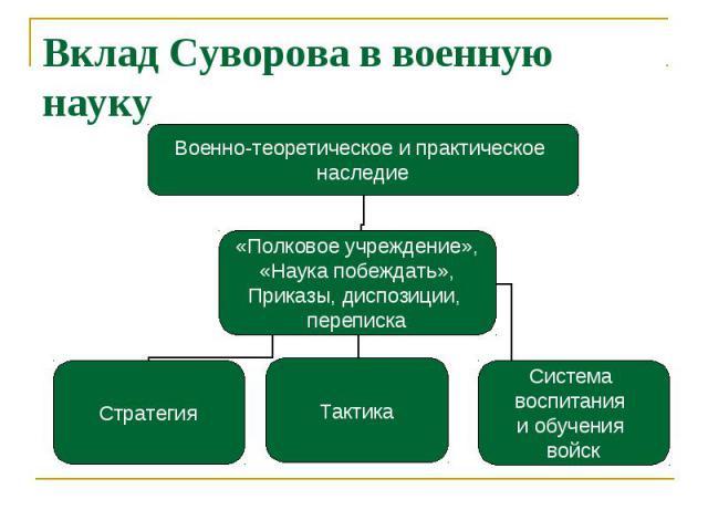 Вклад Суворова в военную науку