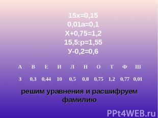 15х=0,15 15х=0,15 0,01а=0,1 Х+0,75=1,2 15,5:р=1,55 У-0,2=0,6