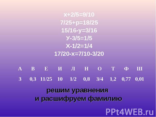 х+2/5=9/10 х+2/5=9/10 7/25+р=18/25 15/16-у=3/16 У-3/5=1/5 Х-1/2=1/4 17/20-х=7/10-3/20