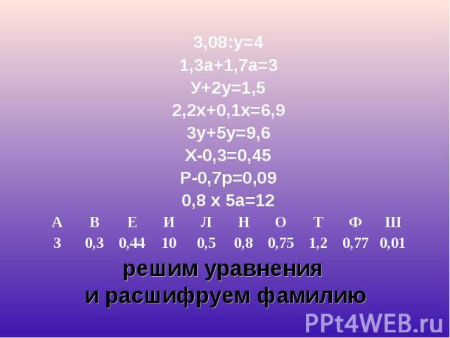 3,08:у=4 3,08:у=4 1,3а+1,7а=3 У+2у=1,5 2,2х+0,1х=6,9 3у+5у=9,6 Х-0,3=0,45 Р-0,7р=0,09 0,8 х 5а=12