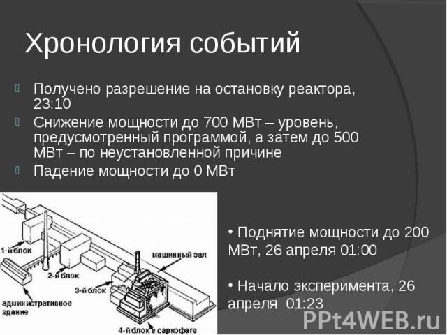 Получено разрешение на остановку реактора, 23:10 Получено разрешение на остановку реактора, 23:10 Снижение мощности до 700 МВт – уровень, предусмотренный программой, а затем до 500 МВт – по неустановленной причине Падение мощности до 0 МВт