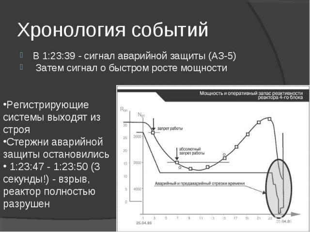 В 1:23:39 - сигнал аварийной защиты (АЗ-5) В 1:23:39 - сигнал аварийной защиты (АЗ-5) Затем сигнал о быстром росте мощности