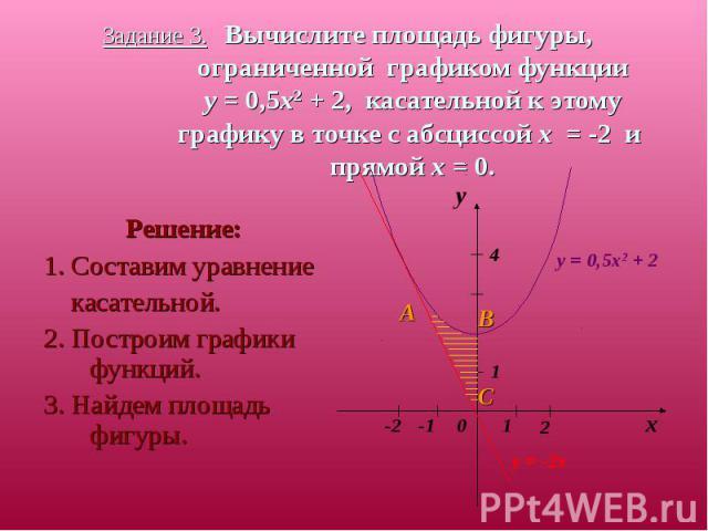 Решение: Решение: 1. Составим уравнение касательной. 2. Построим графики функций. 3. Найдем площадь фигуры.