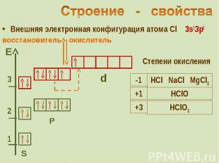 Внешняя электронная конфигурация атома Cl 3s2Зр5 Внешняя электронная конфигураци