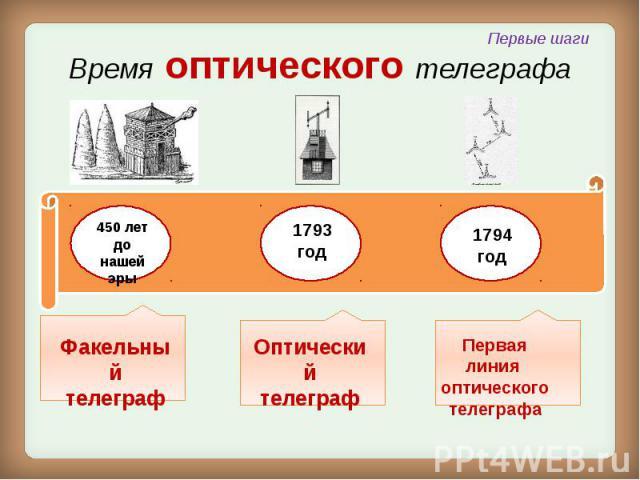 Время оптического телеграфа