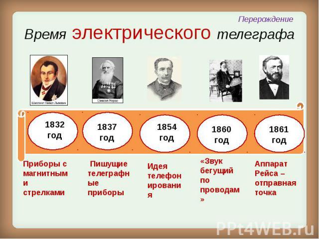 Время электрического телеграфа