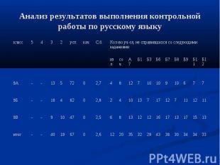 Анализ результатов выполнения контрольной работы по русскому языку