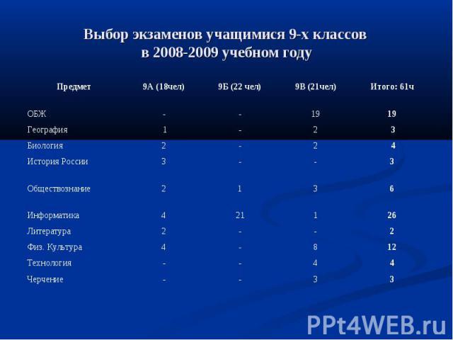 Выбор экзаменов учащимися 9-х классов в 2008-2009 учебном году