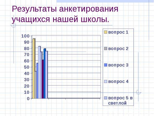 Результаты анкетирования учащихся нашей школы.