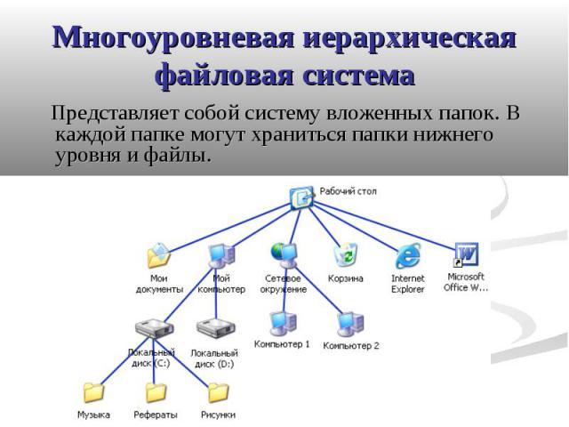 Многоуровневая иерархическая файловая система Представляет собой систему вложенных папок. В каждой папке могут храниться папки нижнего уровня и файлы.