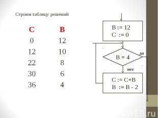 Строим таблицу решений Строим таблицу решений