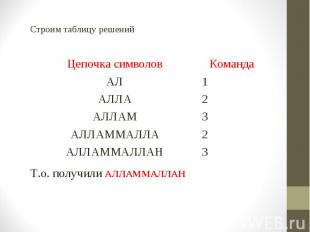 Строим таблицу решений Строим таблицу решений Т.о. получили АЛЛАММАЛЛАН