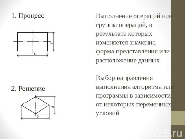 1. Процесс 1. Процесс 2. Решение