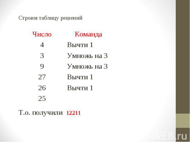 Строим таблицу решений Строим таблицу решений Т.о. получили 12211