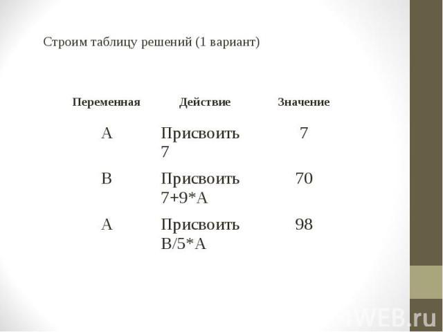 Строим таблицу решений (1 вариант) Строим таблицу решений (1 вариант)