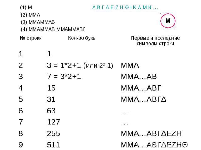(1) М А В Г Δ Ε Ζ Η Θ Ι Κ Λ Μ Ν … (1) М А В Г Δ Ε Ζ Η Θ Ι Κ Λ Μ Ν … (2) ММА (3) ММАММАВ (4) ММАММАВ ММАММАВГ