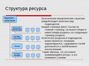 Структура ресурса