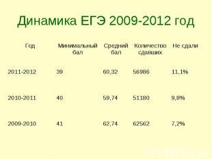 Динамика ЕГЭ 2009-2012 год