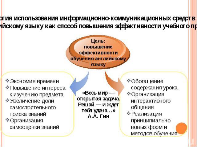 Технология использования информационно-коммуникационных средств обучения английскому языку как способ повышения эффективности учебного процесса