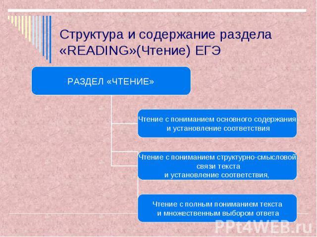 Структура и содержание раздела «READING»(Чтение) ЕГЭ