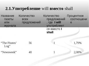2.1.Употребление will вместо shall