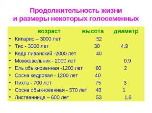 возраст высота диаметр возраст высота диаметр Кипарис – 3000 лет 52 Тис - 3000 л