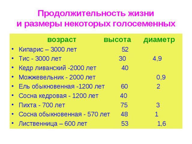 возраст высота диаметр возраст высота диаметр Кипарис – 3000 лет 52 Тис - 3000 лет 30 4,9 Кедр ливанский -2000 лет 40 Можжевельник - 2000 лет 0,9 Ель обыкновенная -1200 лет 60 2 Сосна кедровая - 1200 лет 40 Пихта - 700 лет 75 3 Сосна обыкновенная - …