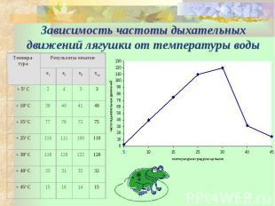Зависимость частоты дыхательных движений лягушки от температуры воды