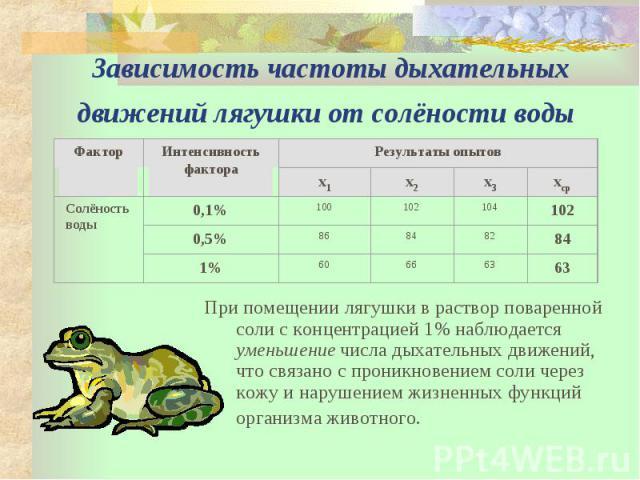 Зависимость частоты дыхательных движений лягушки от солёности воды При помещении лягушки в раствор поваренной соли с концентрацией 1% наблюдается уменьшение числа дыхательных движений, что связано с проникновением соли через кожу и нарушением жизнен…