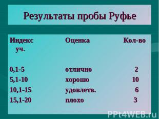 Результаты пробы Руфье Индекс Оценка Кол-во уч. 0,1-5 отлично 2 5,1-10 хорошо 10